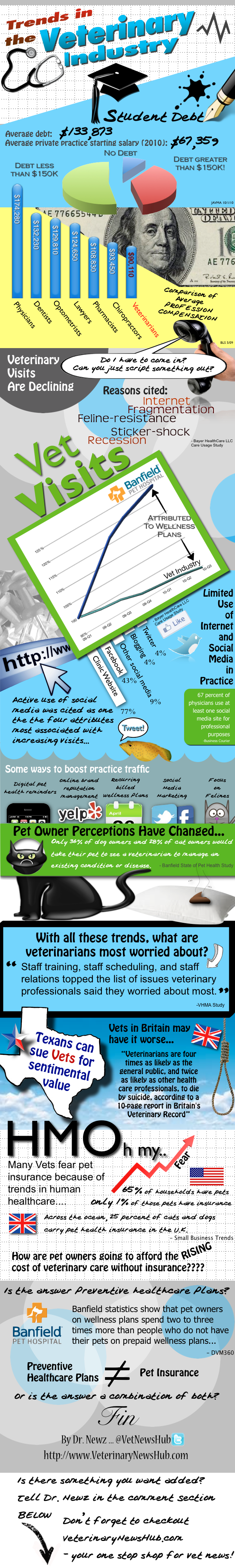 Trends in the Veterinary Industry Infographic